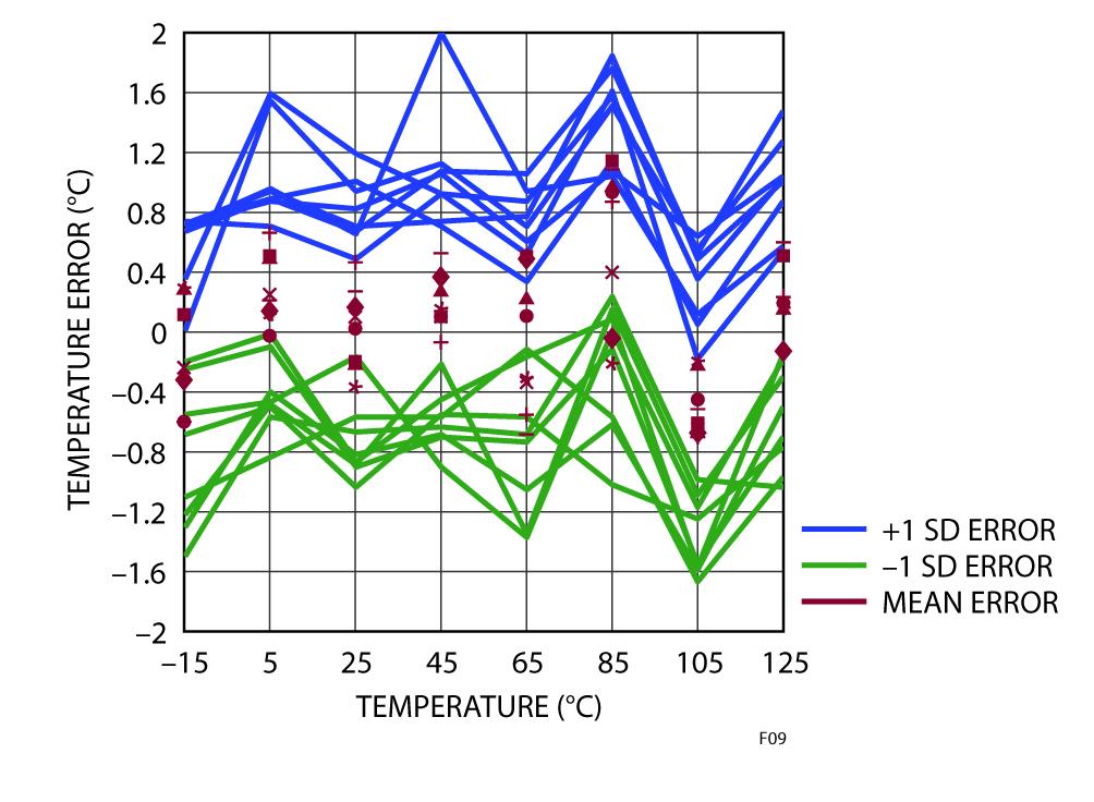 """Figura 9: Valori statistici dell'errore di temperatura durante una """"spazzolata"""" di temperature"""