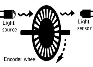 Esempio di Encoder Ottico