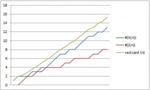 Figura 1. Grafico relativo all'andamento della cardinalità degli insiemi J(n), X(n) e della funzione vectcard(n) per numeri naturali crescenti