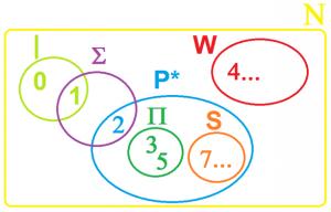Figura 1. Caratterizzazione di N in base alla cardinalità polinomiale