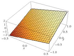 Figura 2. Piano generatore πγ