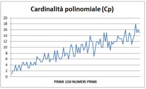 Figura 3. Cardinalità polinomiale dei primi cento numeri primi