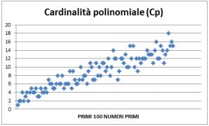 Figura 4. Grafico a dispersione relativo alla cardinalità polinomiale dei primi cento numeri primi