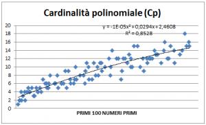 Figura 6. Parabola y = ax^2 + bx + c