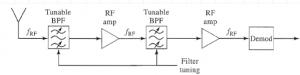 Figura 1: Ricevitore TRF