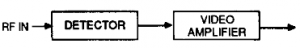 Figura 2: Ricevitore Cristal video