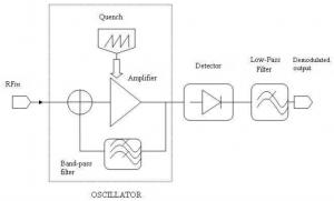 Figura 3: Schema semplificato del ricevitore a Super Reazione