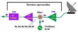 Figura 4: Schema a blocchi semplificato del ricevitore supereterodina