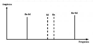 Figura 5: Componenti spettrali all'uscita del mixer