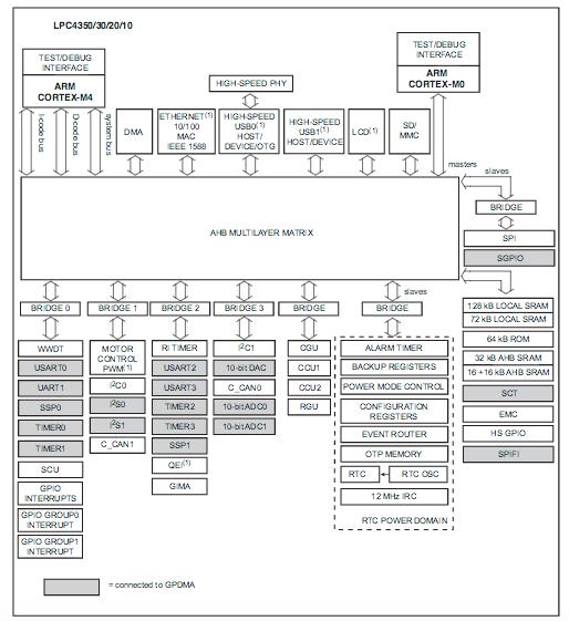 Figura 2: Schema a blocchi del microcontrollore NXP