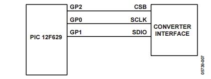 Figura 1: Collegamento master-slave per interfaccia SPI
