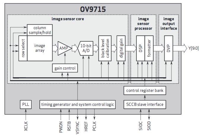 Figura 3: Diagramma a blocchi del sensore immagine OminVision