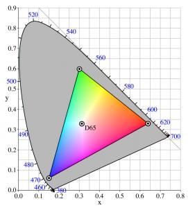Figura 1: set di colori primari sRGB definito dal triangolo