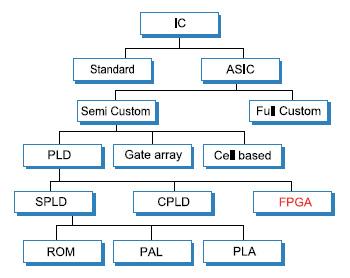 Figura 1. Classificazione dei circuiti integrati. A differenza di quelli standard gli IC di tipo ASIC sono creati appositamente per tipologie di applicazioni o per applicazioni ben definite