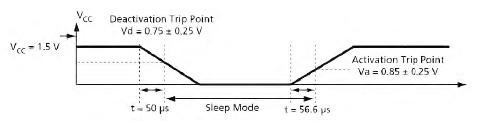 Figura 9. Diagramma temporale per l'attivazione e la disattivazione della modalità Sleep