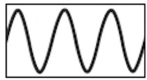 Figura 1: segnale CW ripetitivo in un intervallo di tempo