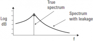 Figura 3: spettro distorto di un segnale discontinuo non ripetitivo