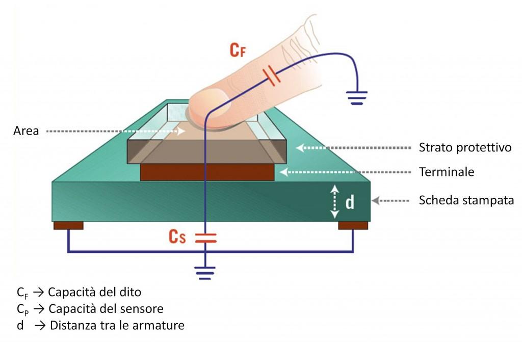 Figura 1: Sensore touch capacitivo.