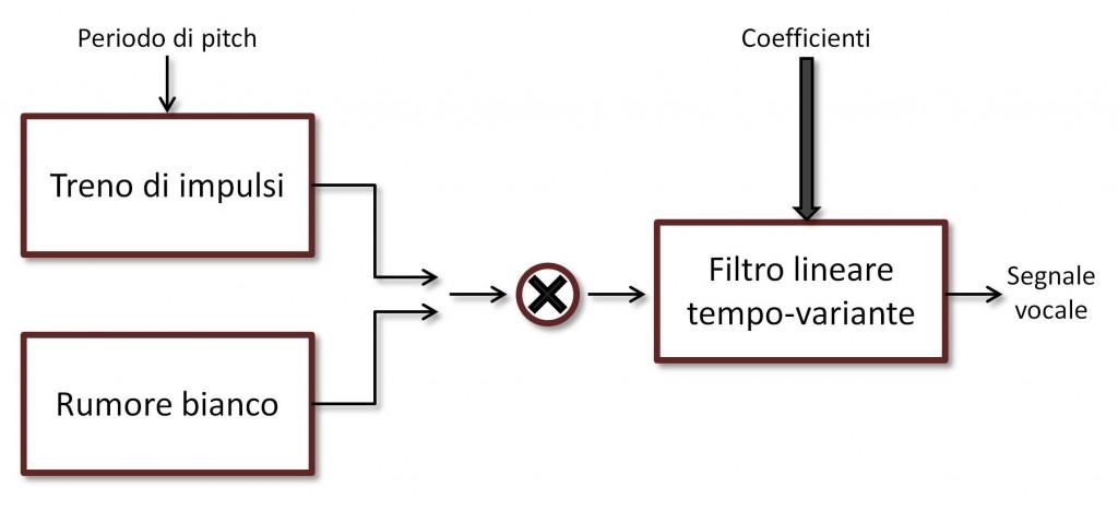 Figura 1a: Decoder LPC.