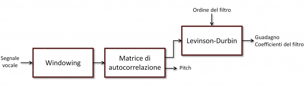 Figura 2: Encoder LPC.