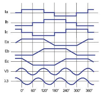 Figura 1. Forme d'onda di un motore BLDC