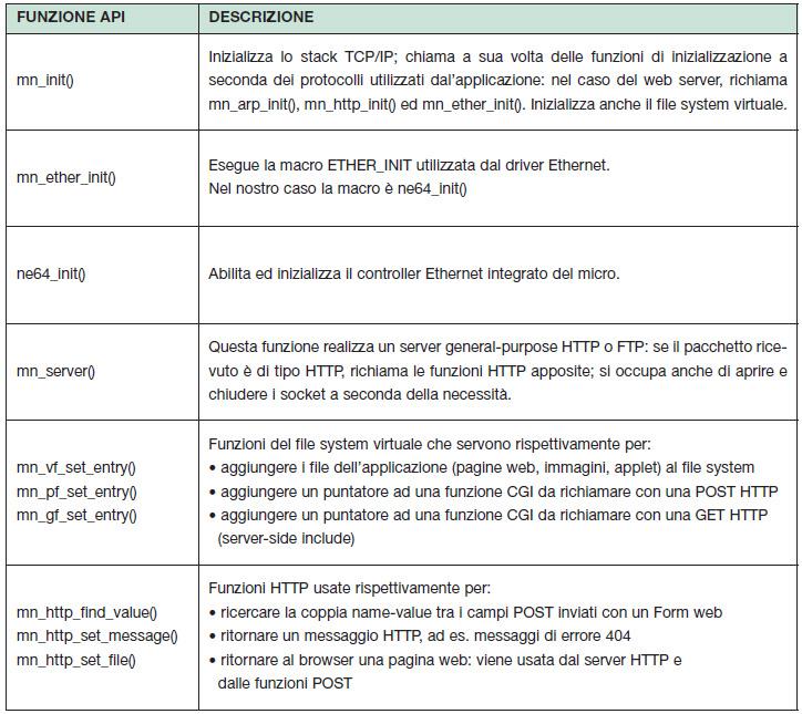 Tabella 2. Funzioni CMX-MicroNet