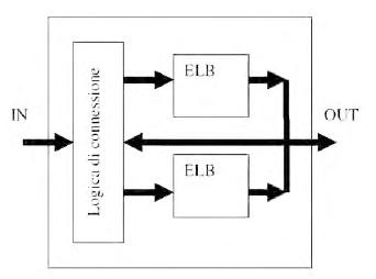 Figura 3. I CLB sono elementi disposi in una matrice quadrata e consentono di realizzare una o più funzioni logiche