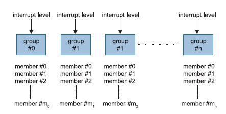 Figura 2. I gruppi in cui è suddiviso il sistema dell'interruzioni