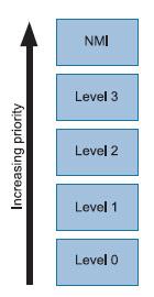 Figura 1. I livelli di priorità per le interruzioni