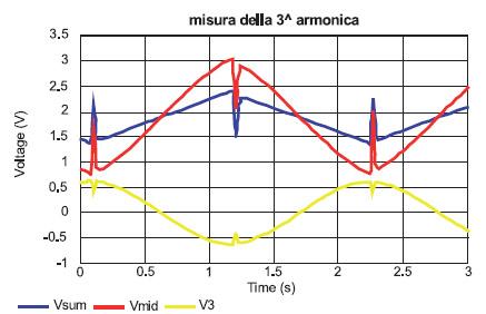 Figura 4. Misure di Vsum, Vmid e V3