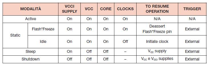 Tabella 2. Modalità low-power offerte dai dispositivi IGLOO