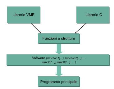 Figura 4. Obiettivo del Software