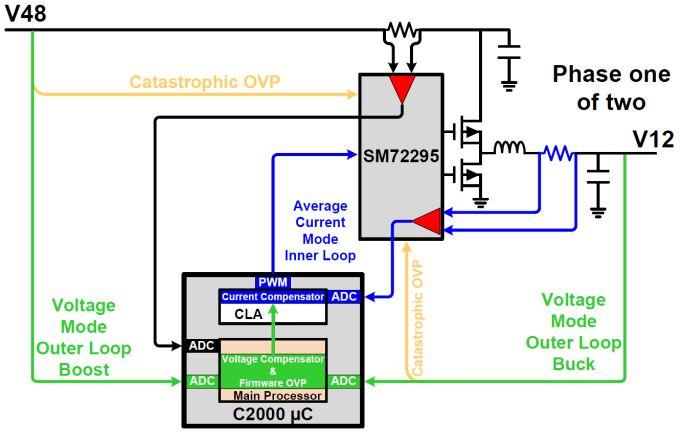 Diagramma semplificato del sistema (riferito alla sola prima fase)