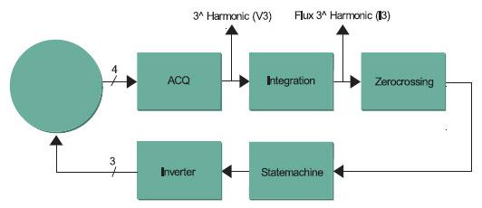 Figura 2. Schema a blocchi del sistema di controllo