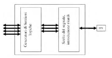 Figura 4. Schema di principio di un IOB