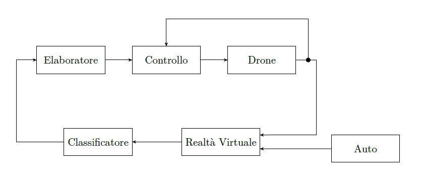 Schema sistema complessivo.