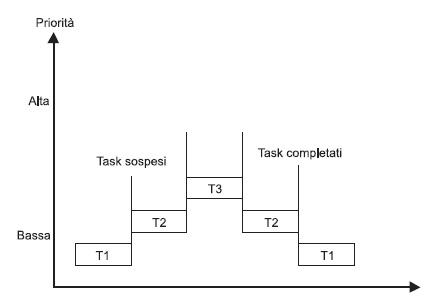 Figura 1. Schematizzazione del preemptive basato sulle priorità