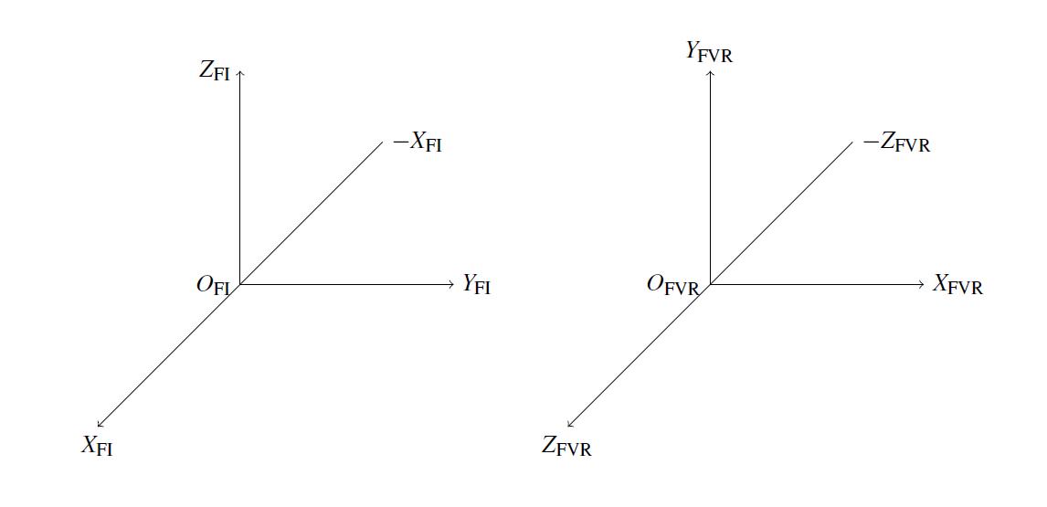 La figura illustra il sistema di riferimento inerziale OFI (a sinistra) e quello virtuale OFVR (a destra).
