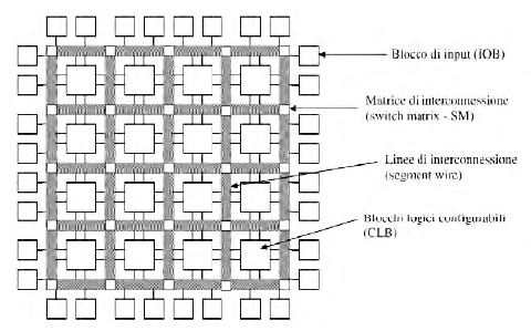 Figura 2. Una FPGA è costituita da tre blocchi funzionali: CLB (Configurable Logic Block), interconnessioni e IOB (Input/Output Block)