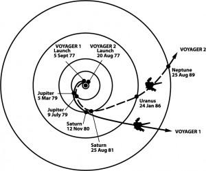 Figura 1: la traiettoria, data dall'effetto fionda, delle sonde Voyager 1 e 2