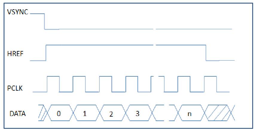 HREF e VSYNC determinano la posizione del pixel