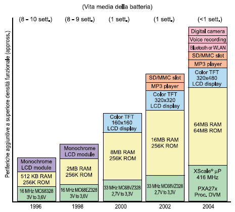 Figura 1. Evoluzione dei PDA e vita media delle batterie