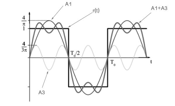 Figura 1: Armoniche dispari di un segnale onda quadra r(t).
