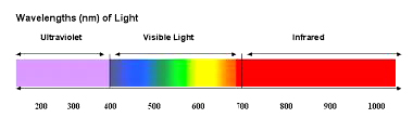 Figura 2: Spettro elettromagnetico
