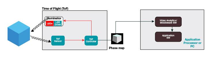 Figura 2: Layout di un riconoscimento gestuale ToF