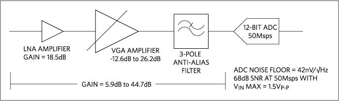 Figura 1: Tipico diagramma a blocchi per un ricevitore ad ultrasuoni