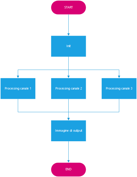 Figura 2: Elaborazione parallela di un'immagine a tre canali