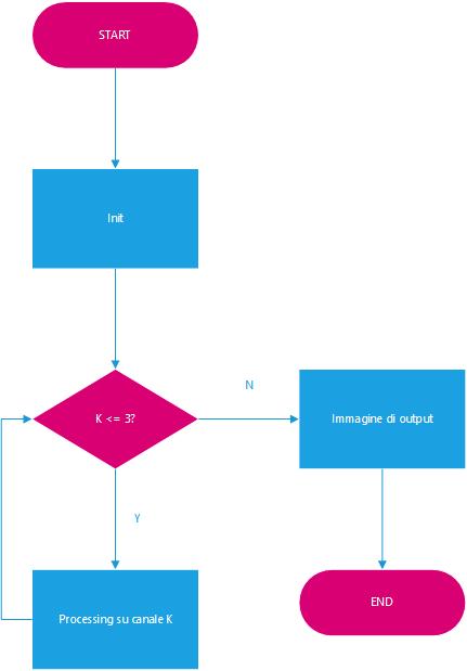 Figura 1: Elaborazione sequenziale di un'immagine a tre canali