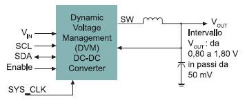 Figura 2. Gestione intelligente della potenza per pilotare la tensione del core di processori applicativi