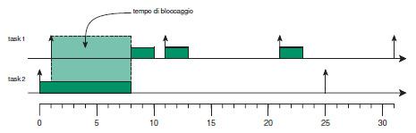 Figura 2. il task task1 rischia di non rispettare i propri vincoli temporali a causa del task task2 e dello scheduling non preemptive